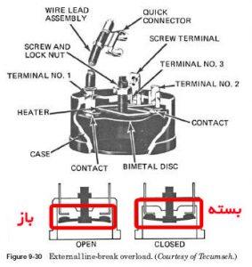 توضیح ساختمان اورلود