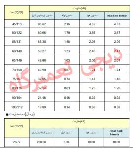 جدول دمایی سنسور اسپیلت ال جی