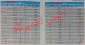 جدول دمایی سنسور کولر گازی سامسونگ