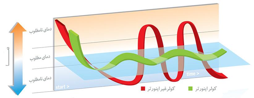 دمای کولر گازی کم مصرف(اینورتر)