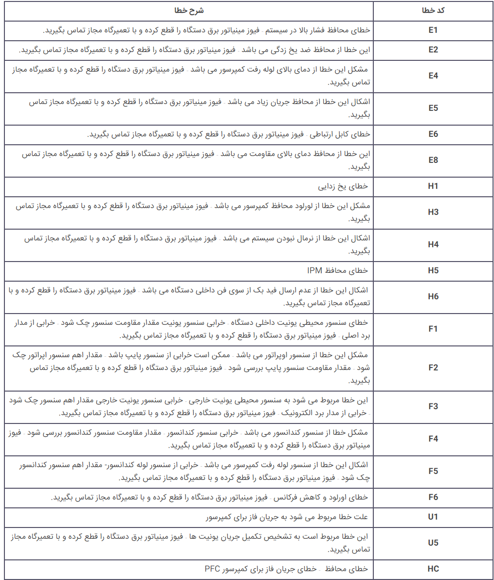 لیست ارورهای کولر گازی وست پوینت