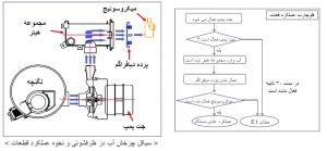 کد خطا یا ارور E1 ماشین ظرفشویی ال جی