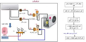 آموزش نصب کولر گازی اینورتر ال جی - مرحله وکیوم