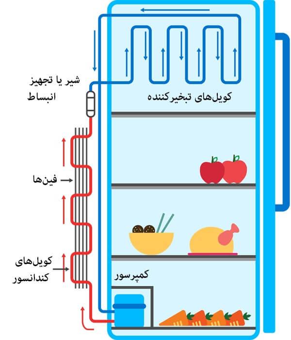 Refrigerator Working