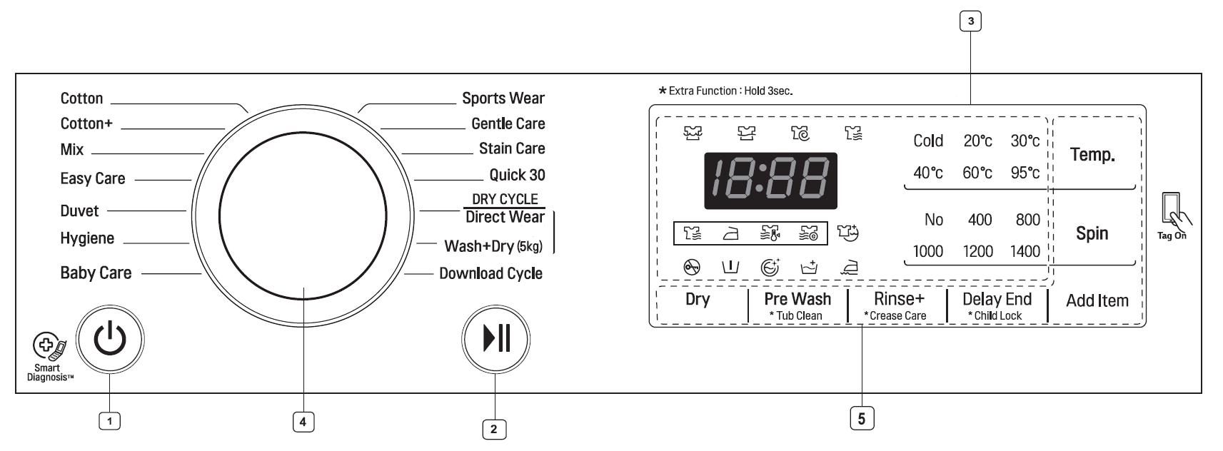 دکمه های روی ماشین لباسشویی ال جی نمونه اول
