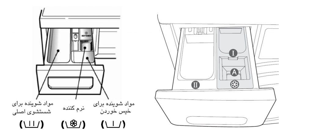 محفظه جاپودری ماشین لباسشویی