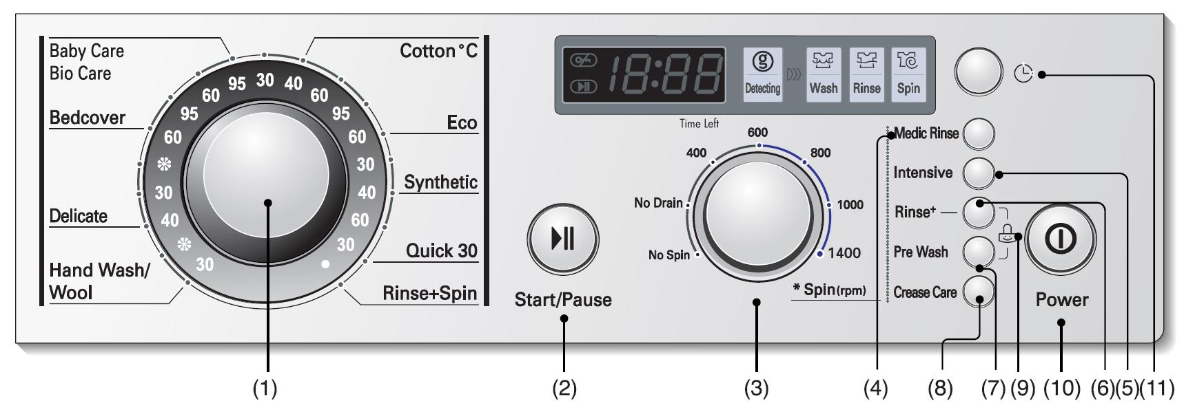 دکمه های روی ماشین لباسشویی ال جی نمونه چهارم