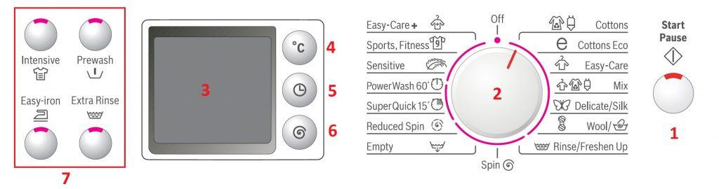 دکمه های روی ماشین لباسشویی بوش سری سوم