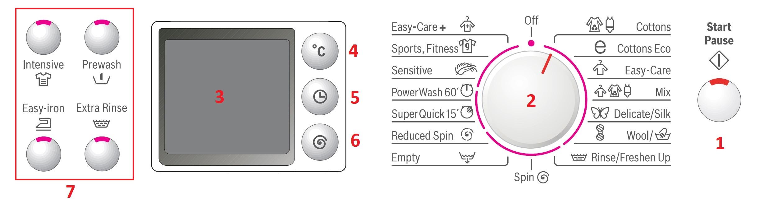 دکمه های روی ماشین لباسشویی بوش پنل سوم