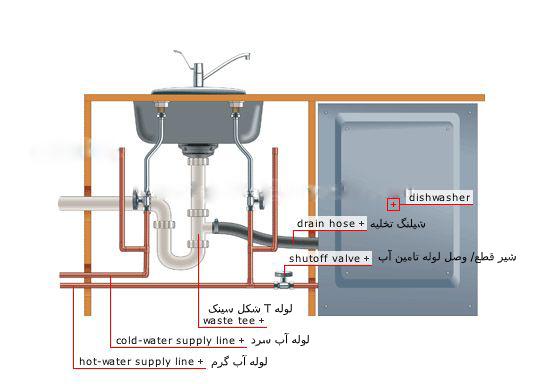 لوله تامین آب ماشین ظرفشویی و شیر قطع و وصل آن