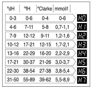 جدول مقدار سختی آب و درجه تنظیم شده در ظرفشویی ال جی