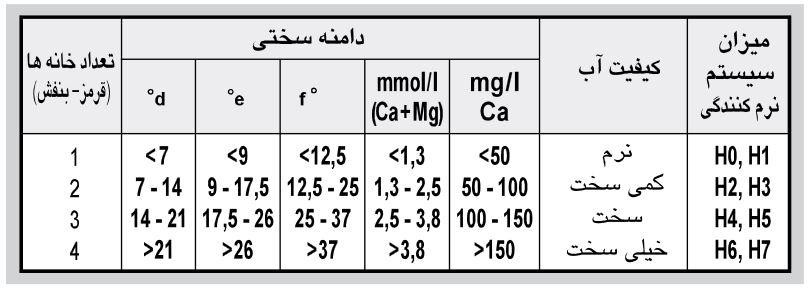 جدول مقدار سختی آب و درجه تنظیم شده در ظرفشویی ال جی به کمک نوار آزمایش