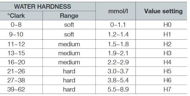 جدول مقدار سختی آب و درجه تنظیم شده در ظرفشویی سامسونگ
