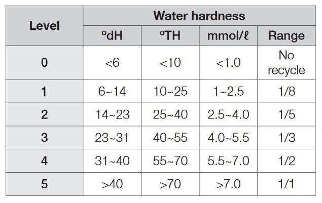 جدول مقدار سختی آب و درجه تنظیم شده در ظرفشویی سامسونگ 2