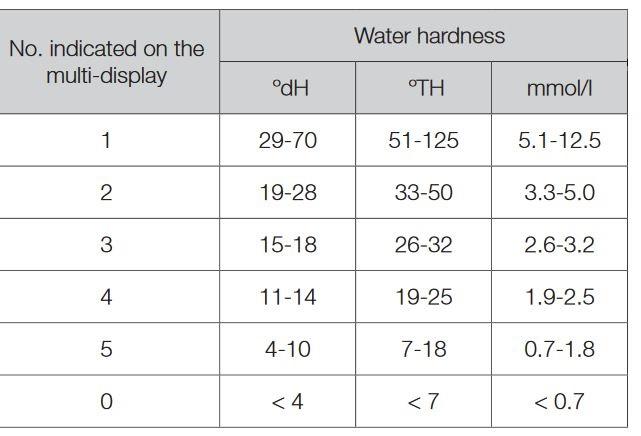 جدول مقدار سختی آب و درجه تنظیم شده در ظرفشویی سامسونگ 3